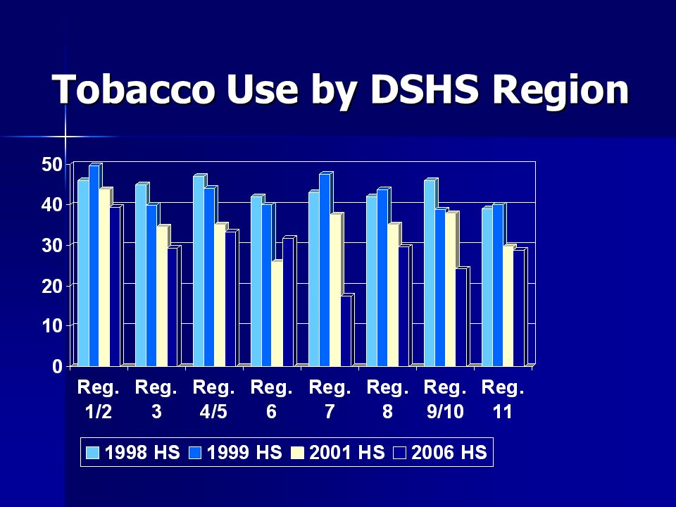 Tobacco Use by DSHS Region