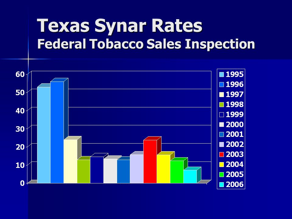 Texas Synar Rates Federal Tobacco Sales Inspection
