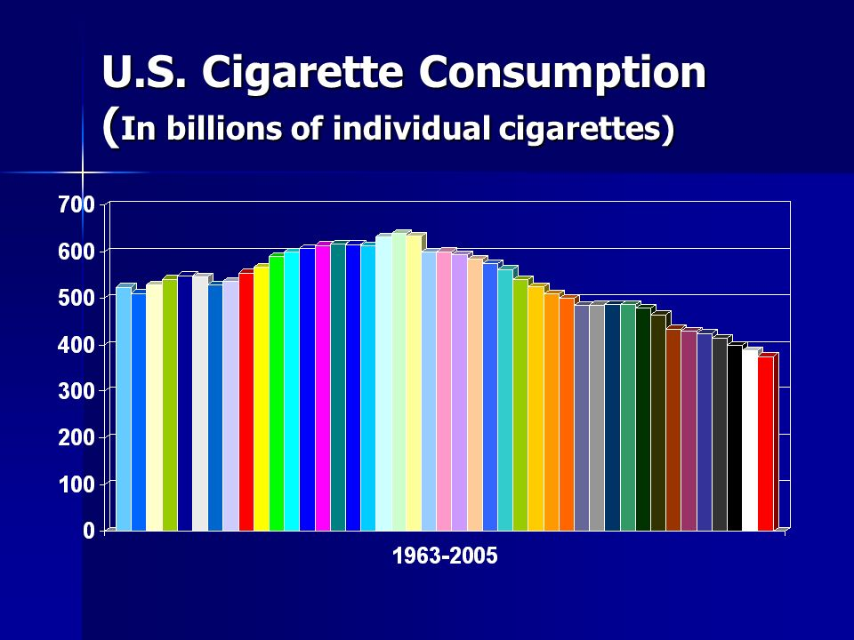U.S. Cigarette Consumption (In billions of individual cigarettes)