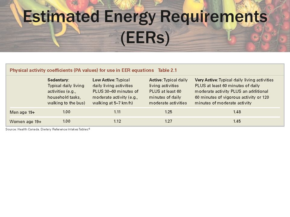 how to find of estimated energy requirement
