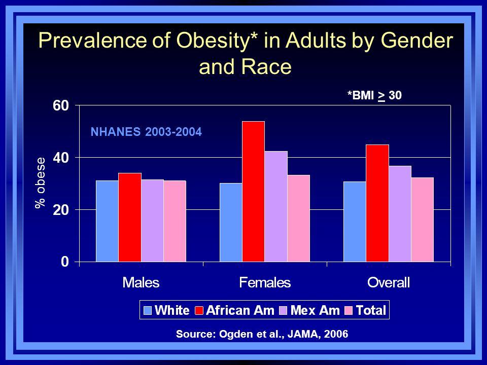 Source: Ogden et al., JAMA, 2006