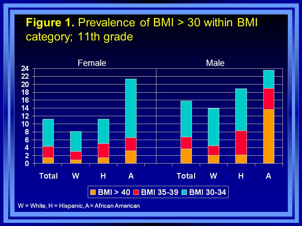 Figure 1. Prevalence of BMI > 30 within BMI category; 11th grade