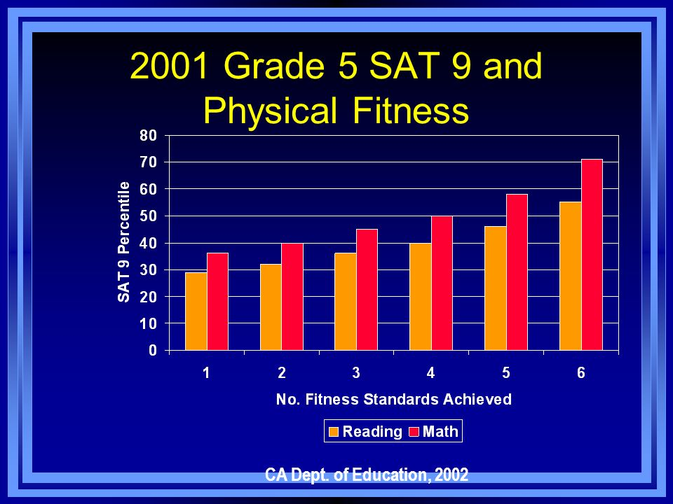 2001 Grade 5 SAT 9 and Physical Fitness