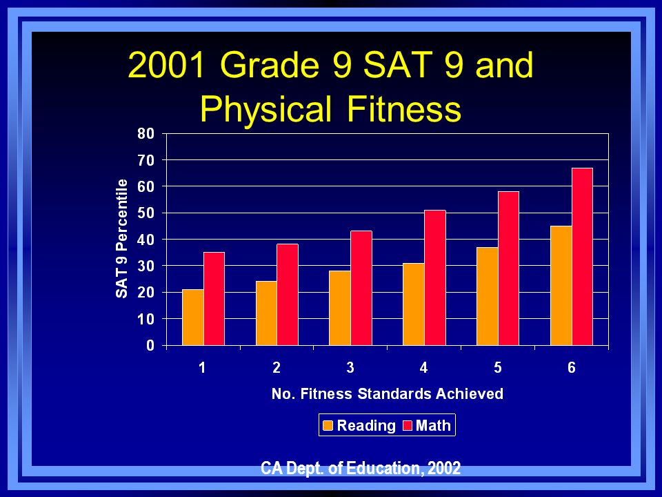 2001 Grade 9 SAT 9 and Physical Fitness