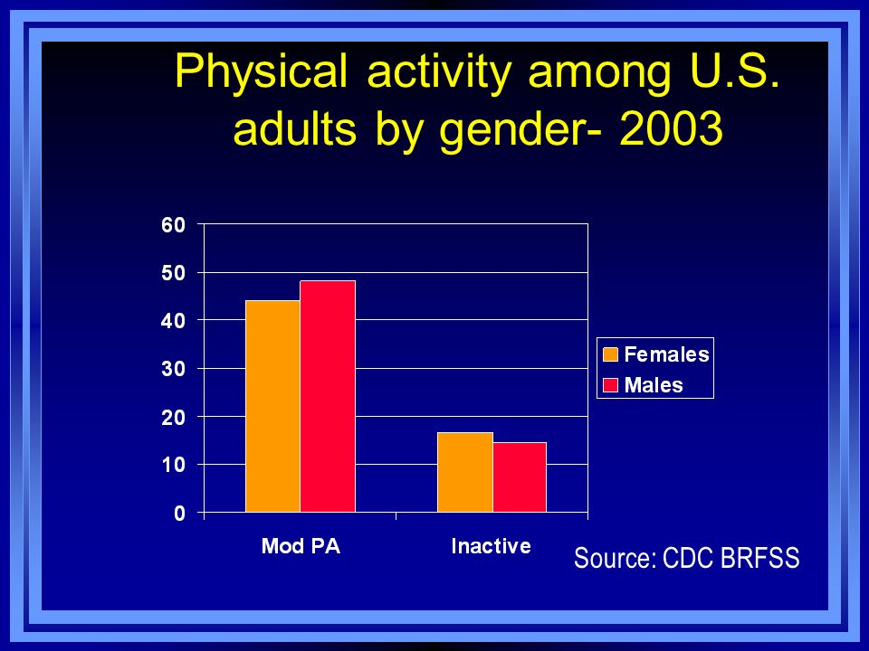 Physical activity among U.S. adults by gender- 2003