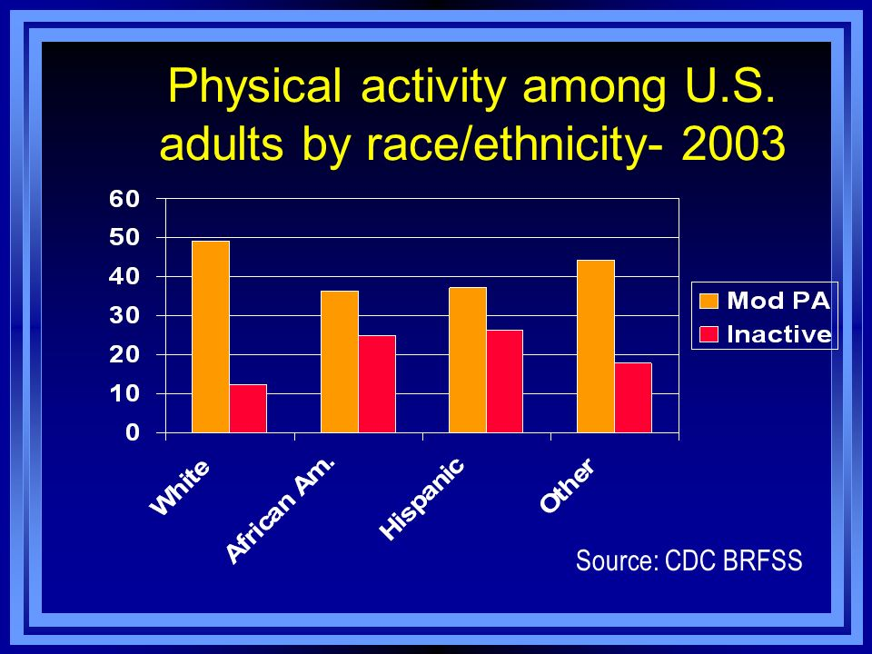 Physical activity among U.S. adults by race/ethnicity- 2003