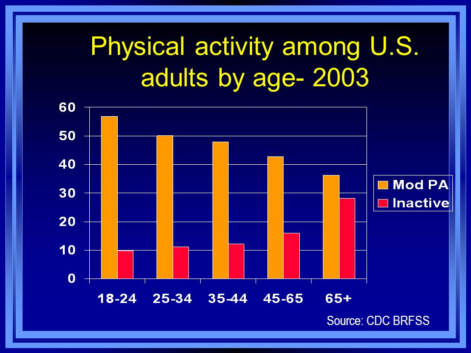 Physical activity among U.S. adults by age- 2003