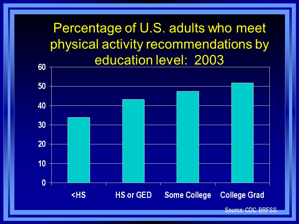 Percentage of U.S. adults who meet physical activity recommendations by education level: 2003