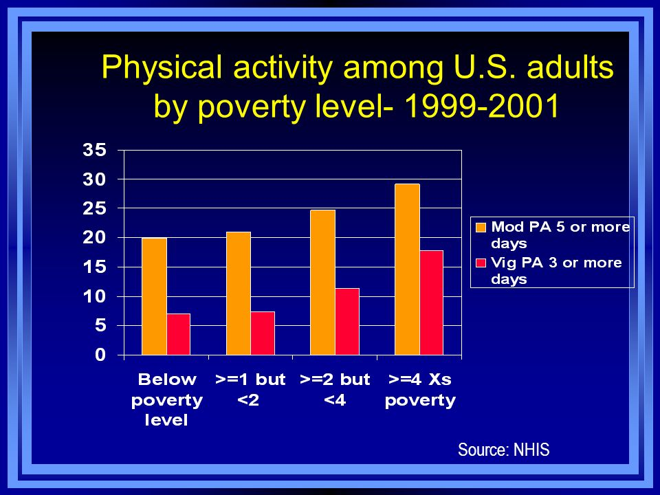 Physical activity among U.S. adults by poverty level- 1999-2001