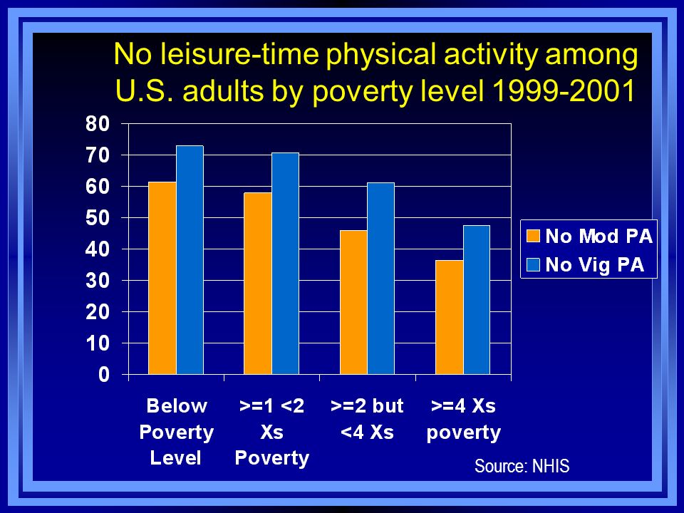No leisure-time physical activity among U. S