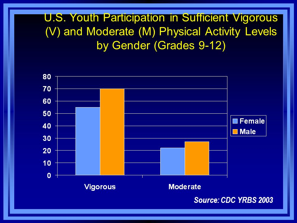 U.S. Youth Participation in Sufficient Vigorous (V) and Moderate (M) Physical Activity Levels by Gender (Grades 9-12)