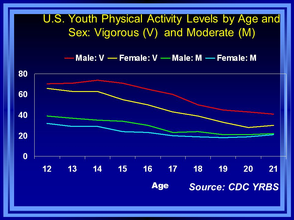 U.S. Youth Physical Activity Levels by Age and Sex: Vigorous (V) and Moderate (M)