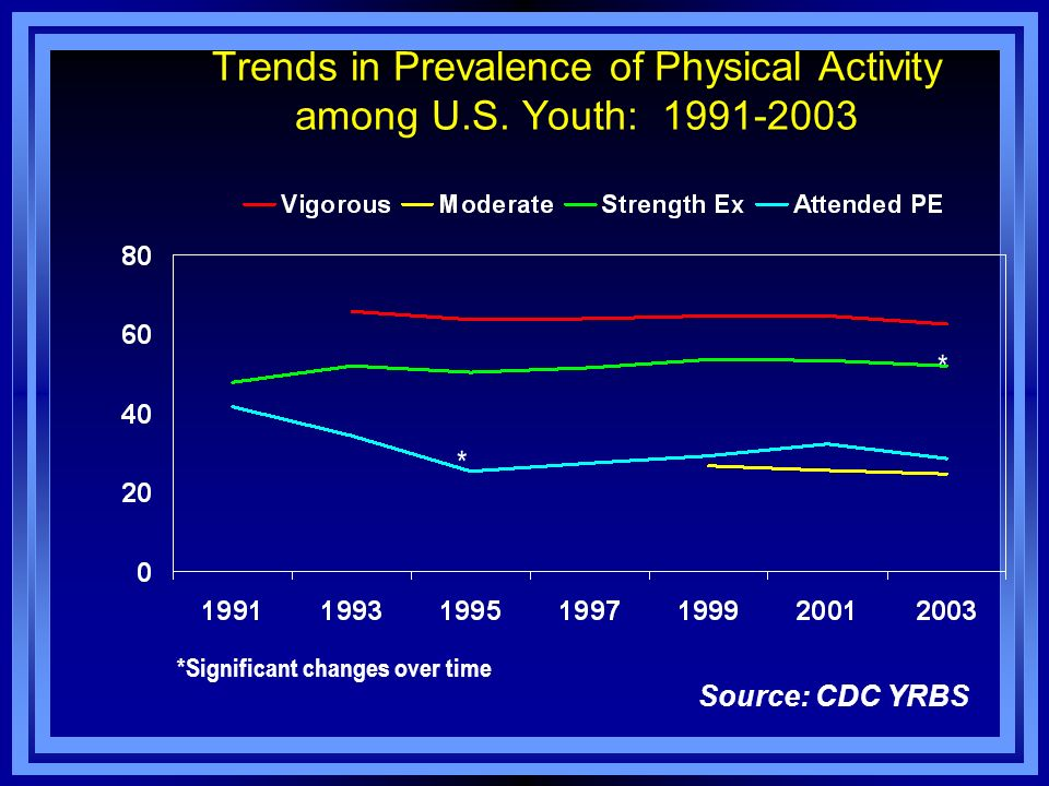 Trends in Prevalence of Physical Activity among U.S. Youth: