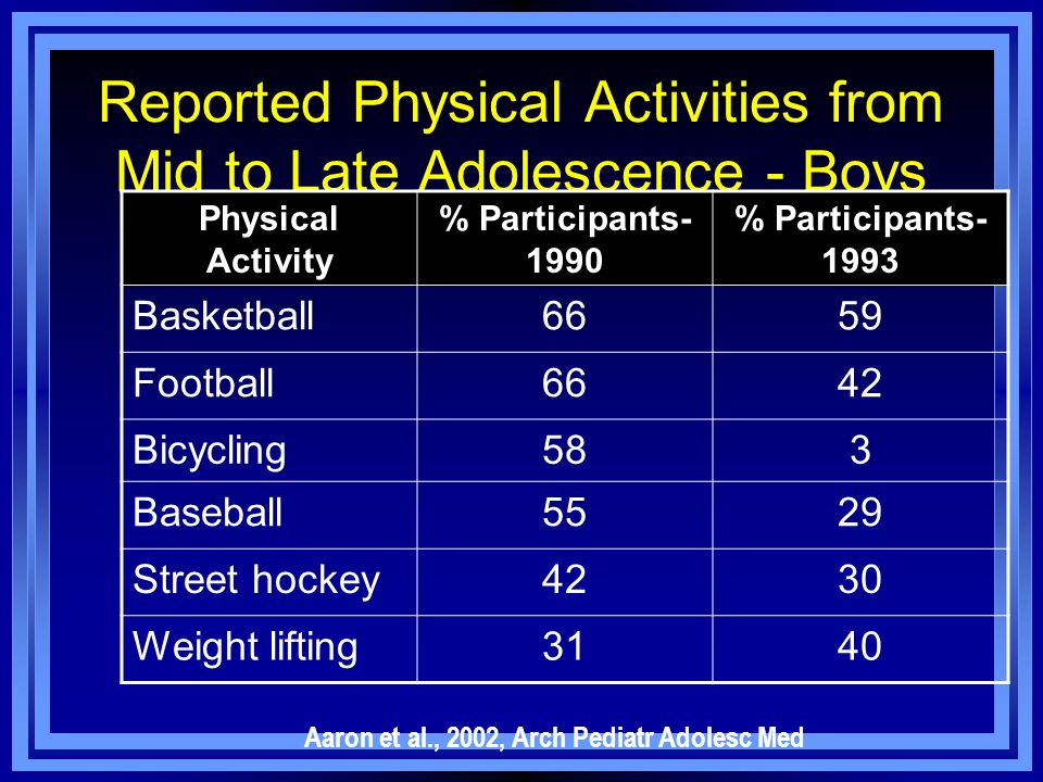Reported Physical Activities from Mid to Late Adolescence - Boys