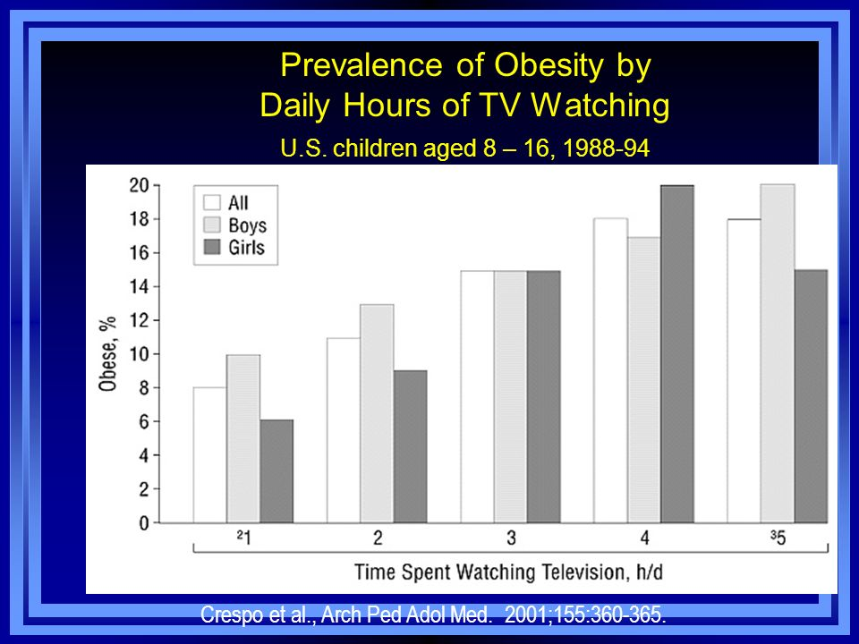 Prevalence of Obesity by Daily Hours of TV Watching U. S