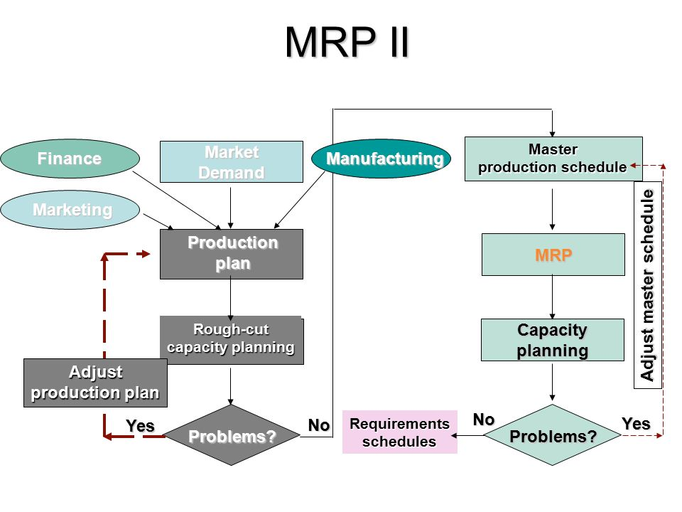 Mrp Ppt Video Online Download