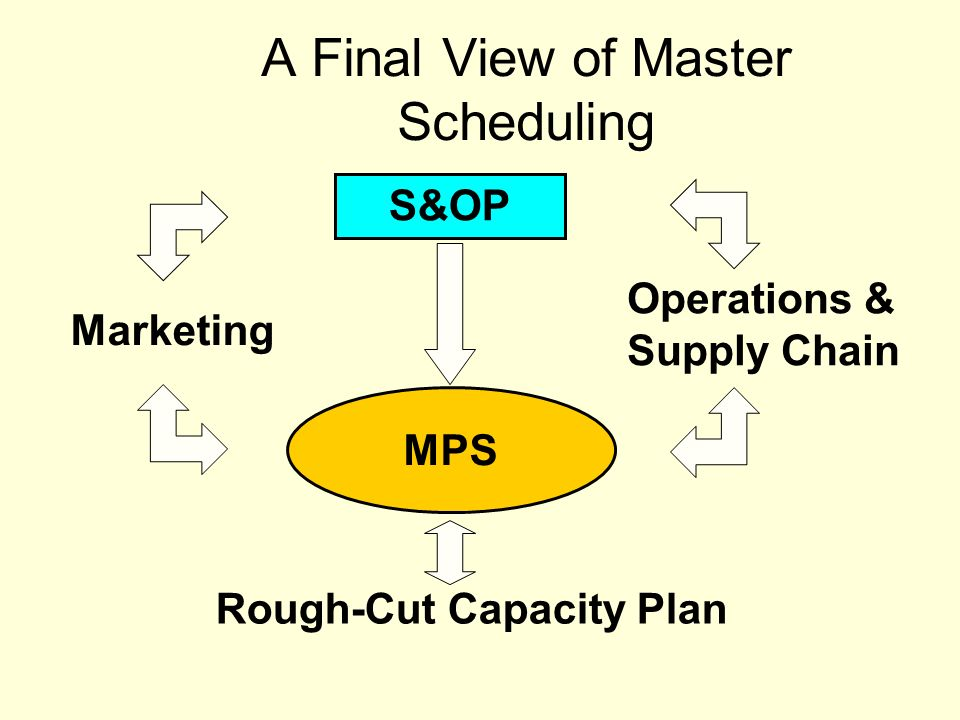 Master operations scheduling game