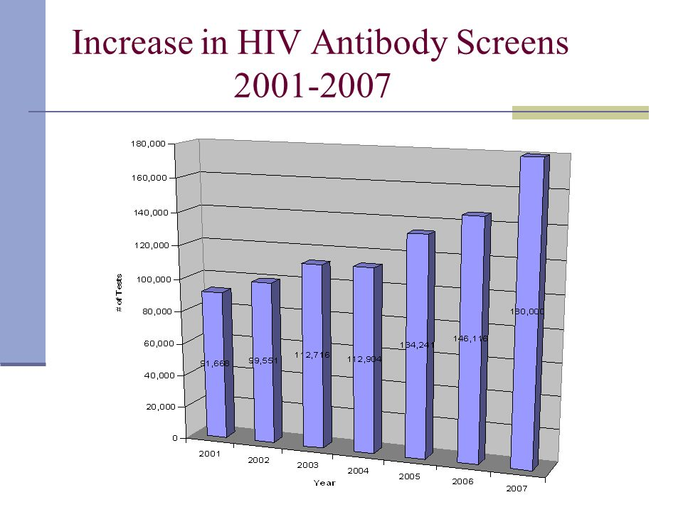 Increase in HIV Antibody Screens 2001-2007