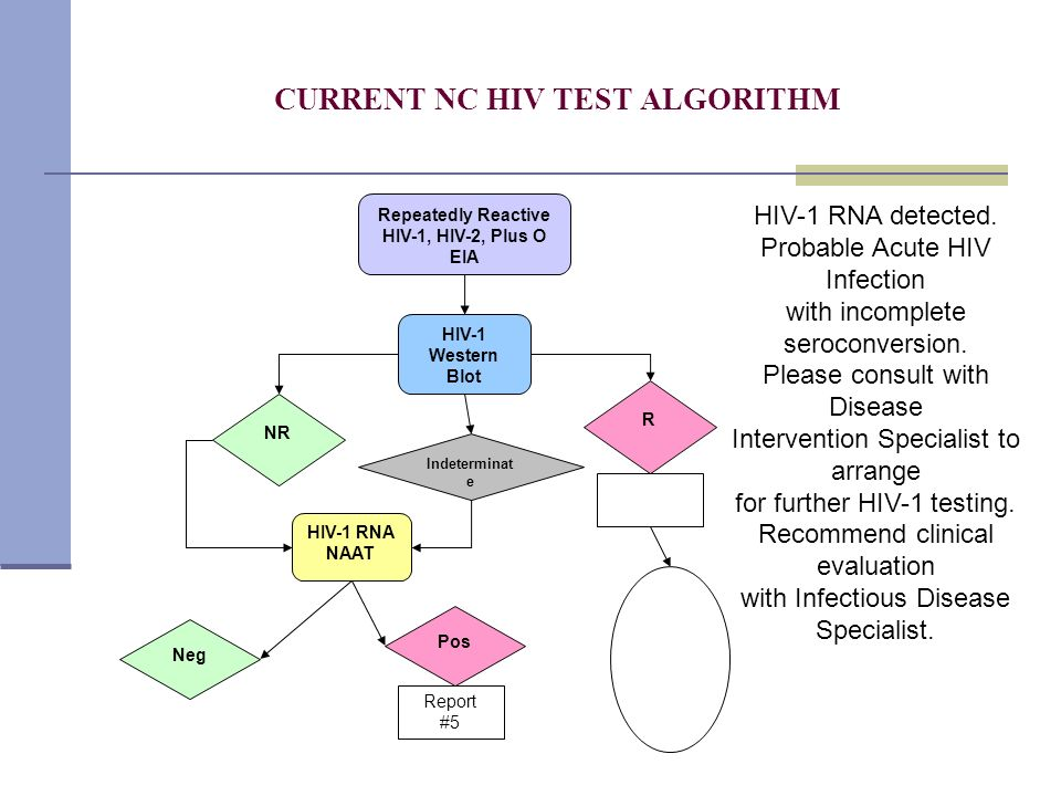CURRENT NC HIV TEST ALGORITHM