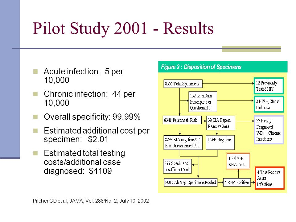 Pilot Study Results Acute infection: 5 per 10,000