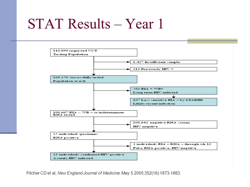 STAT Results – Year 1 Pilcher CD et al, New England Journal of Medicine, May 5 2005;352(18):1873-1883.