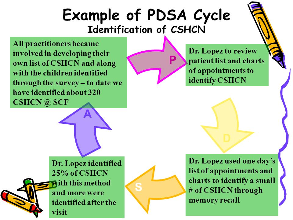 Example of PDSA Cycle Identification of CSHCN