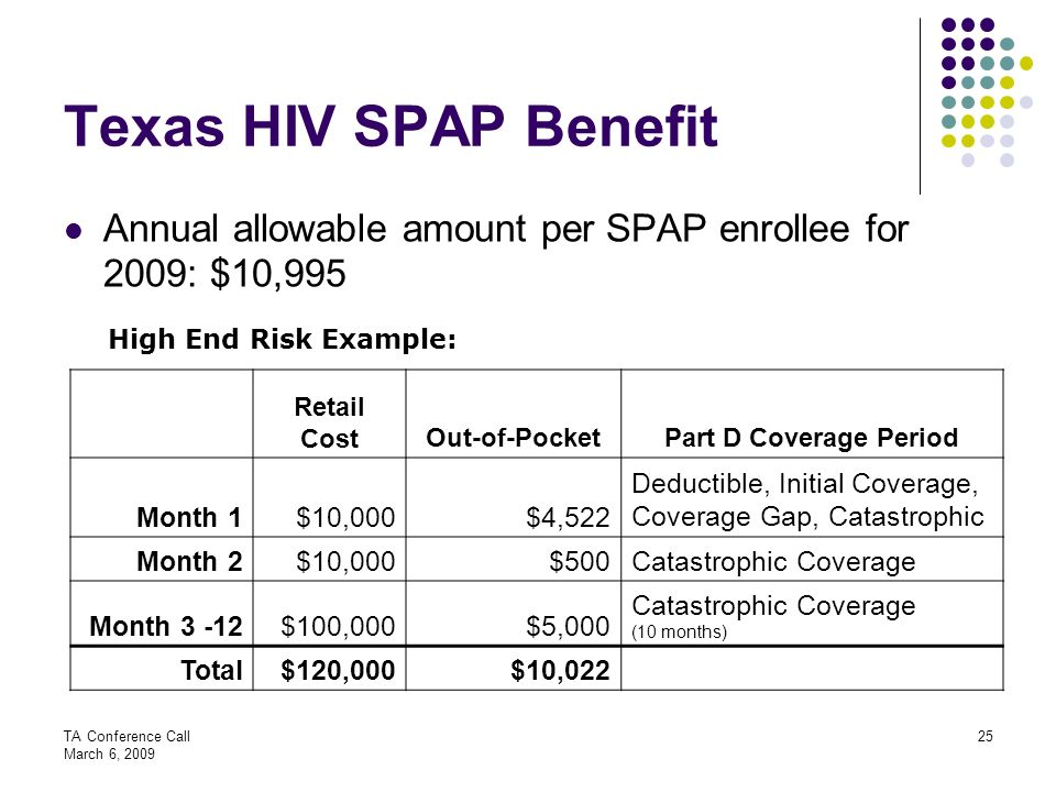 Texas HIV SPAP Benefit Annual allowable amount per SPAP enrollee for 2009: $10,995. High End Risk Example: