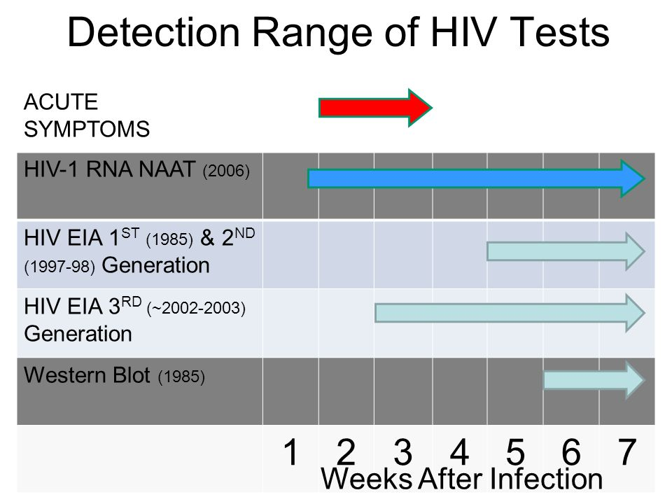 Detection Range of HIV Tests