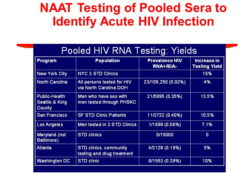 NAAT Testing of Pooled Sera to Identify Acute HIV Infection (seronegative, NAAT positive)