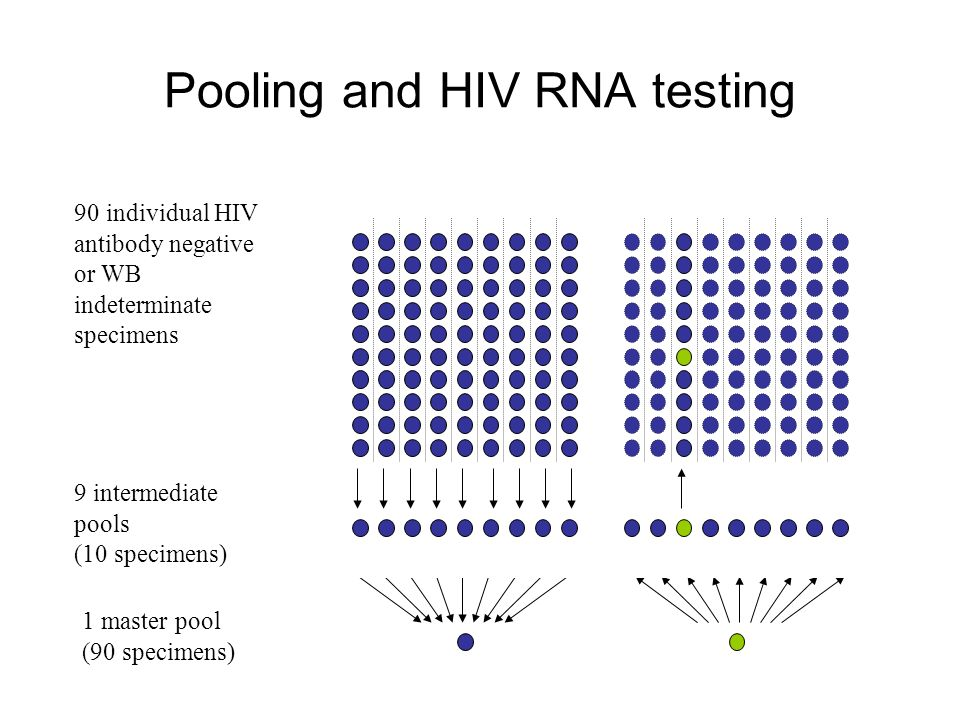 Pooling and HIV RNA testing