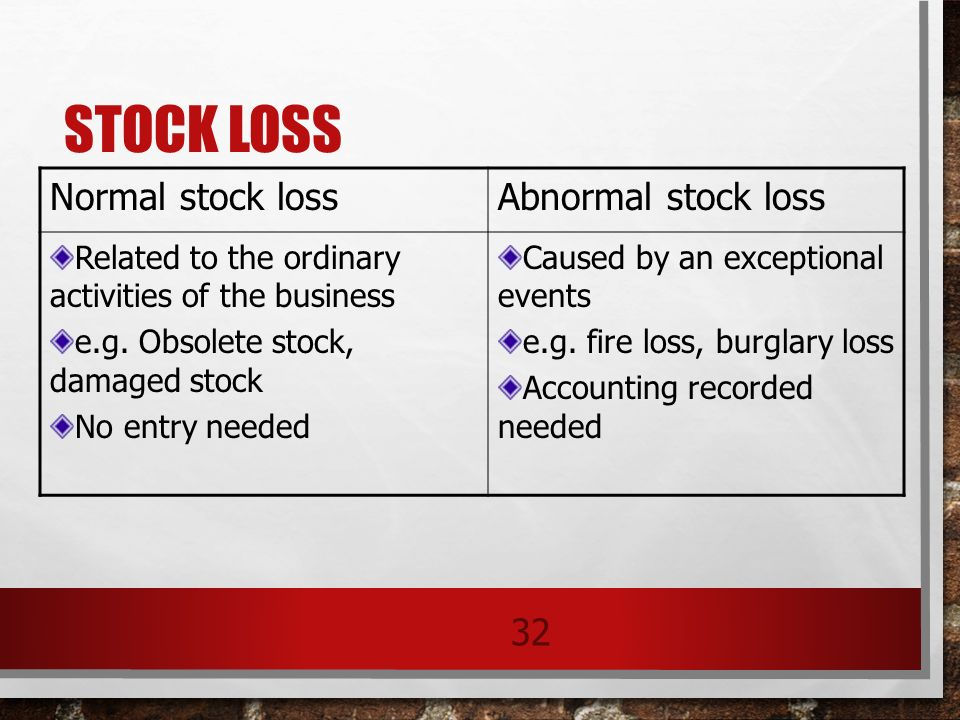 normal loss and abnormal loss of process account Glossary accounting normal loss normal eg the loss of small quantities of materials during the manufacturing process browse by subjects more accounting investor resources rules and abnormal loss see all related terms.