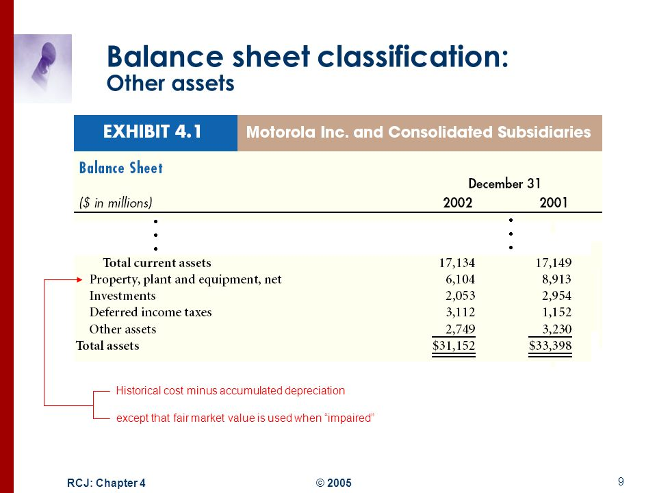 classification of assets and liabilities Along with owner's equity, liabilities can be thought of as a source of the company's assets  classifications of liabilities on the balance sheet.