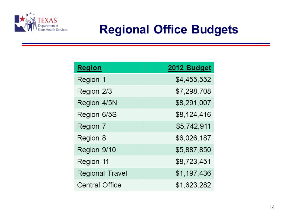 Regional Office Budgets