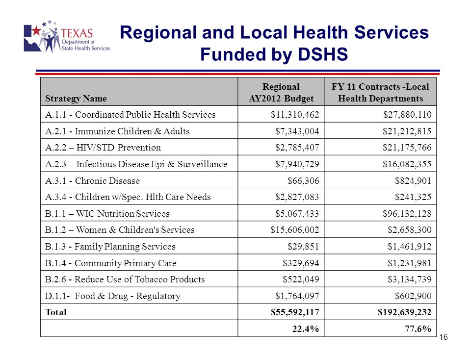 Regional and Local Health Services Funded by DSHS