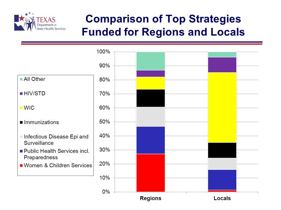 Comparison of Top Strategies Funded for Regions and Locals