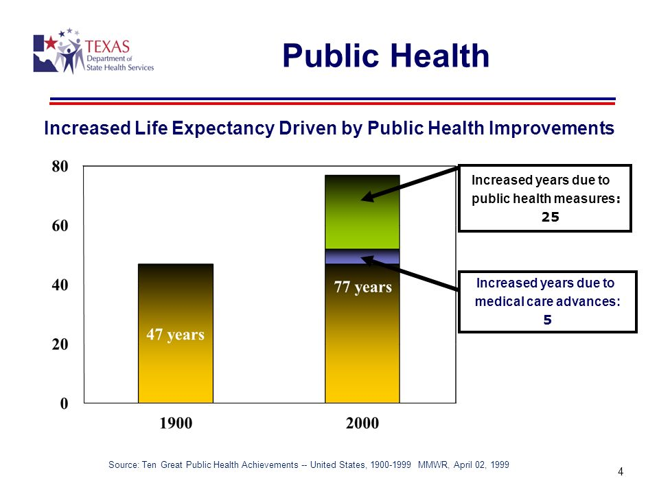 Increased Life Expectancy Driven by Public Health Improvements