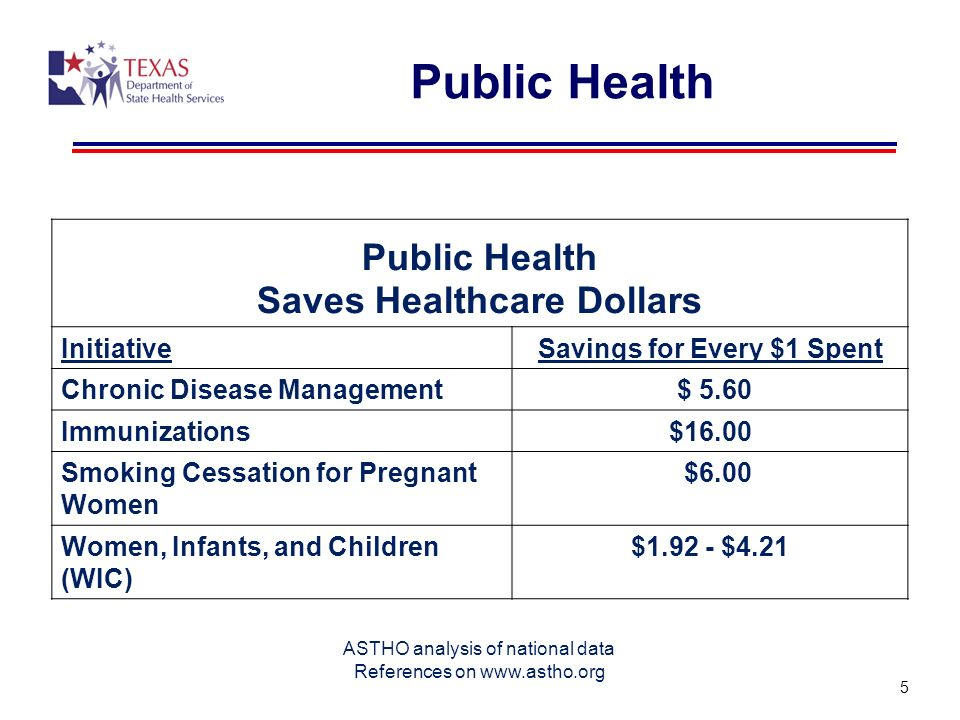 Saves Healthcare Dollars Savings for Every $1 Spent