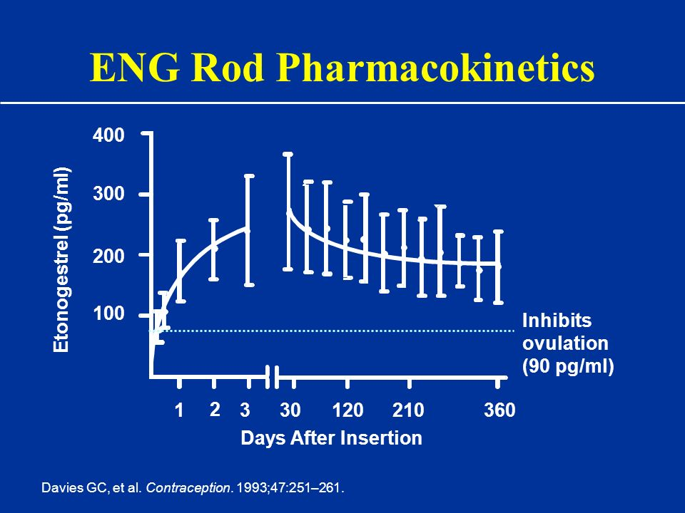 ENG Rod Pharmacokinetics