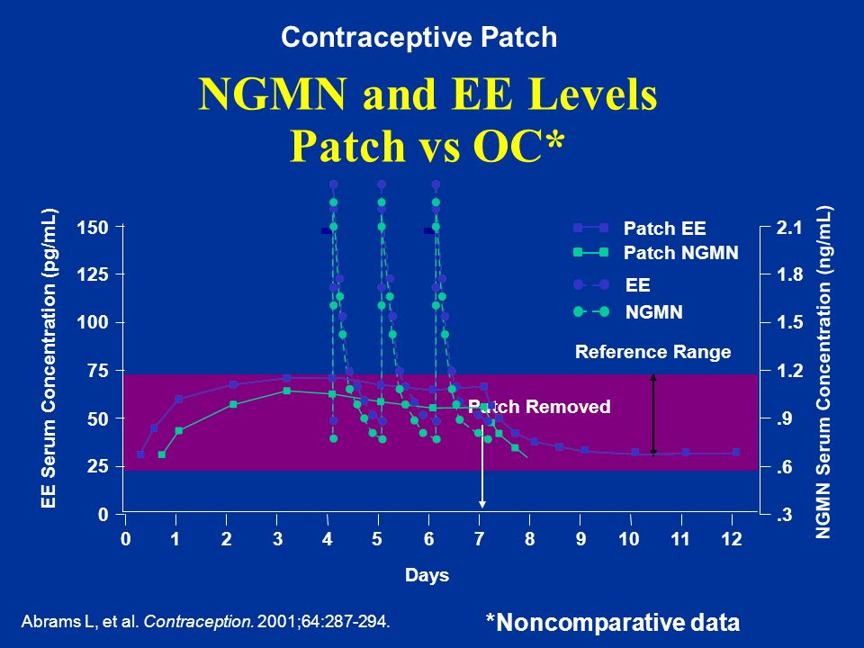 NGMN and EE Levels Patch vs OC*