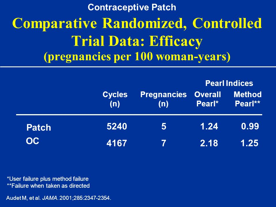 Contraceptive Patch Comparative Randomized, Controlled Trial Data: Efficacy (pregnancies per 100 woman-years)