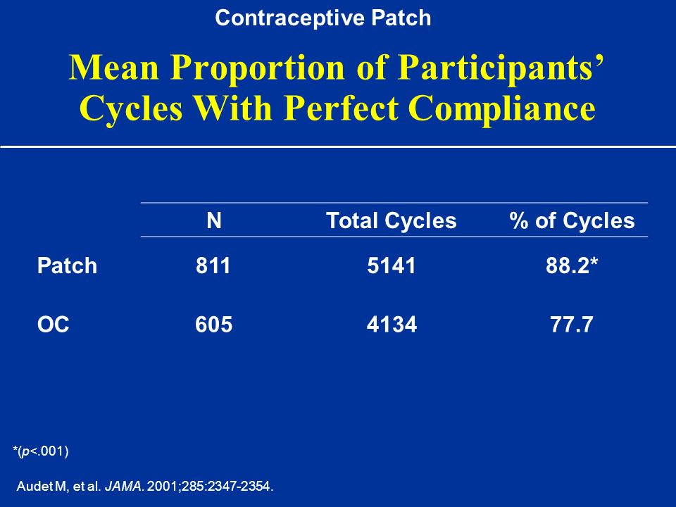Mean Proportion of Participants' Cycles With Perfect Compliance