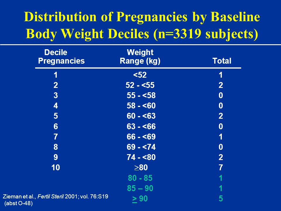 Distribution of Pregnancies by Baseline Body Weight Deciles (n=3319 subjects)