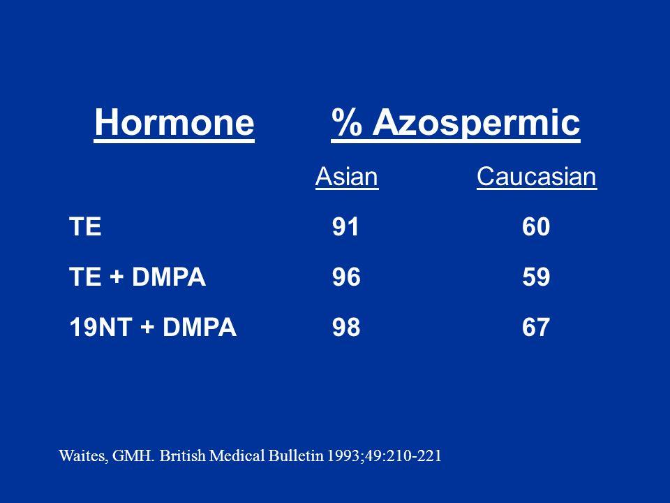 Hormone % Azospermic Asian Caucasian TE 91 60 TE + DMPA 96 59