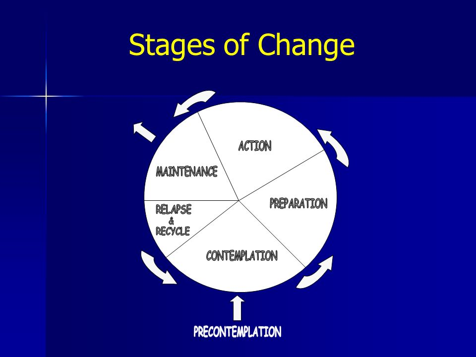 Stages of Change ACTION MAINTENANCE PREPARATION CONTEMPLATION