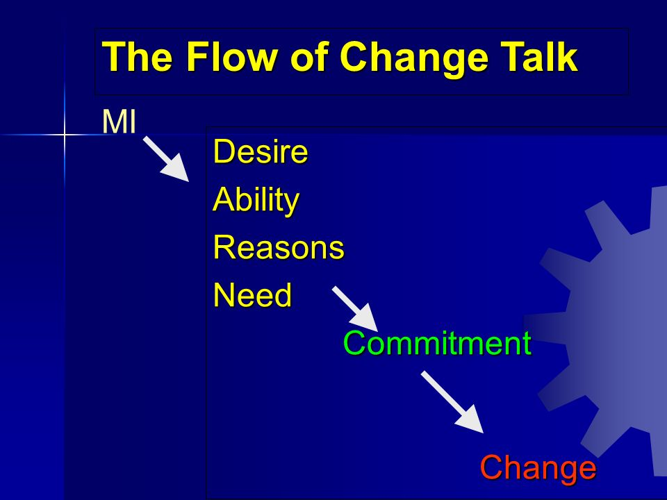 The Flow of Change Talk MI Desire Ability Reasons Need Commitment