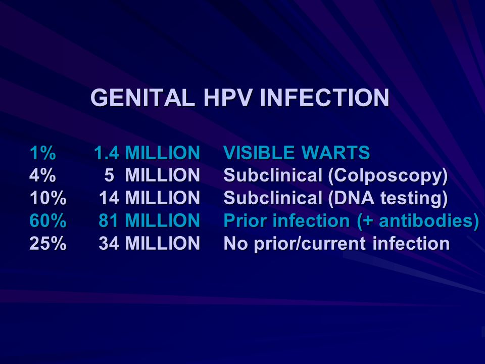 GENITAL HPV INFECTION 1%. 1. 4 MILLION. VISIBLE WARTS 4%. 5 MILLION