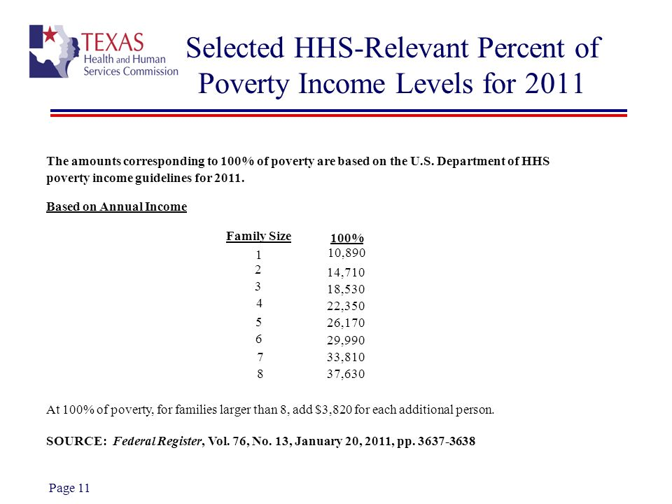Selected HHS-Relevant Percent of Poverty Income Levels for 2011