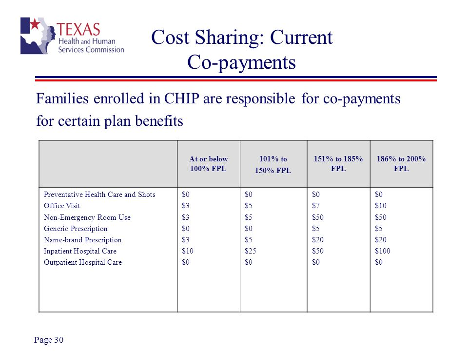 Cost Sharing: Current Co-payments