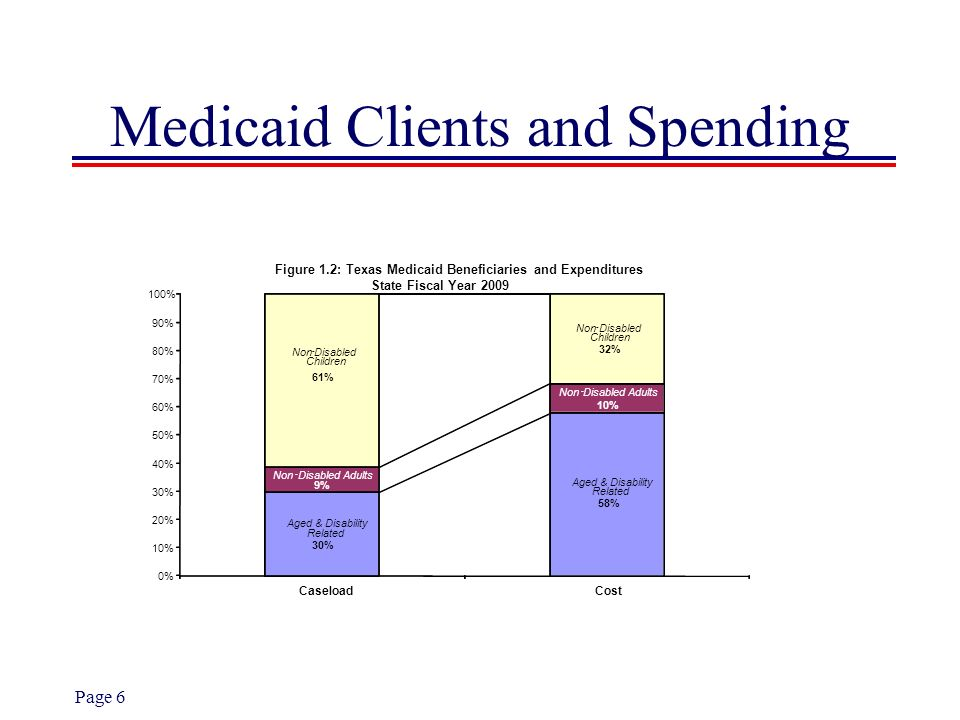 Medicaid Clients and Spending