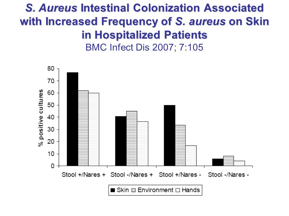 S.Aureus Intestinal Colonization Associated with Increased Frequency of S.